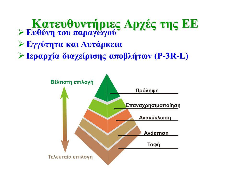 Κατευθυντήριες Αρχές της ΕΕ  Ευθύνη του παραγωγού  Εγγύτητα και Αυτάρκεια  Ιεραρχία διαχείρισης αποβλήτων (P-3R-L)
