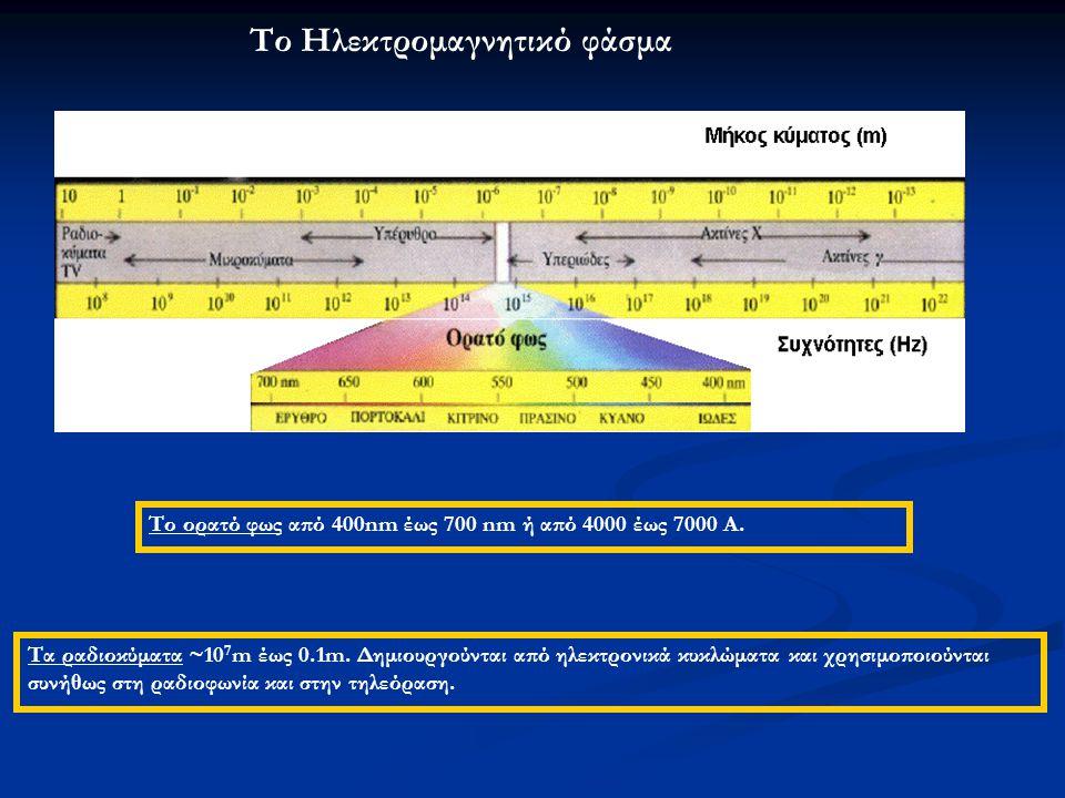 Τα ραδιοκύματα ~10 7 m έως 0.1m.