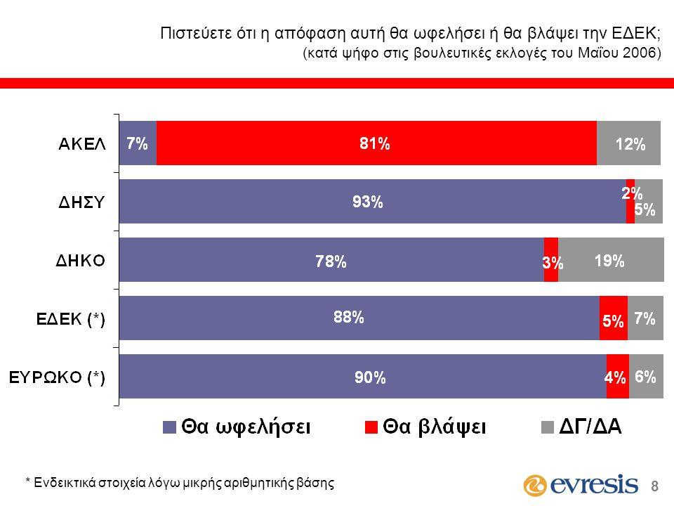 (κατά ψήφο στις βουλευτικές εκλογές του Μαΐου 2006) * Ενδεικτικά στοιχεία λόγω μικρής αριθμητικής βάσης 8
