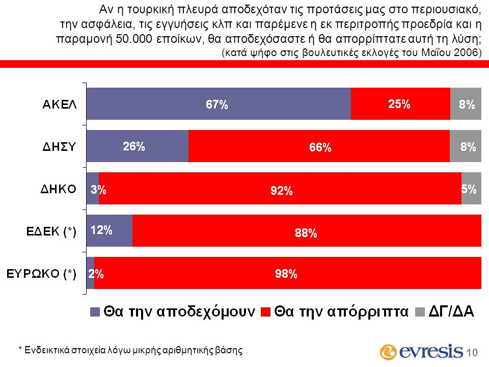 (κατά ψήφο στις βουλευτικές εκλογές του Μαΐου 2006) * Ενδεικτικά στοιχεία λόγω μικρής αριθμητικής βάσης 10