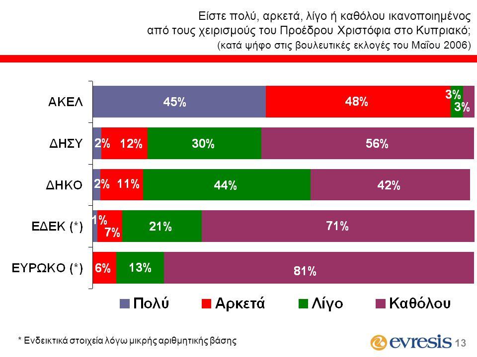 Είστε πολύ, αρκετά, λίγο ή καθόλου ικανοποιημένος από τους χειρισμούς του Προέδρου Χριστόφια στο Κυπριακό; (κατά ψήφο στις βουλευτικές εκλογές του Μαΐ