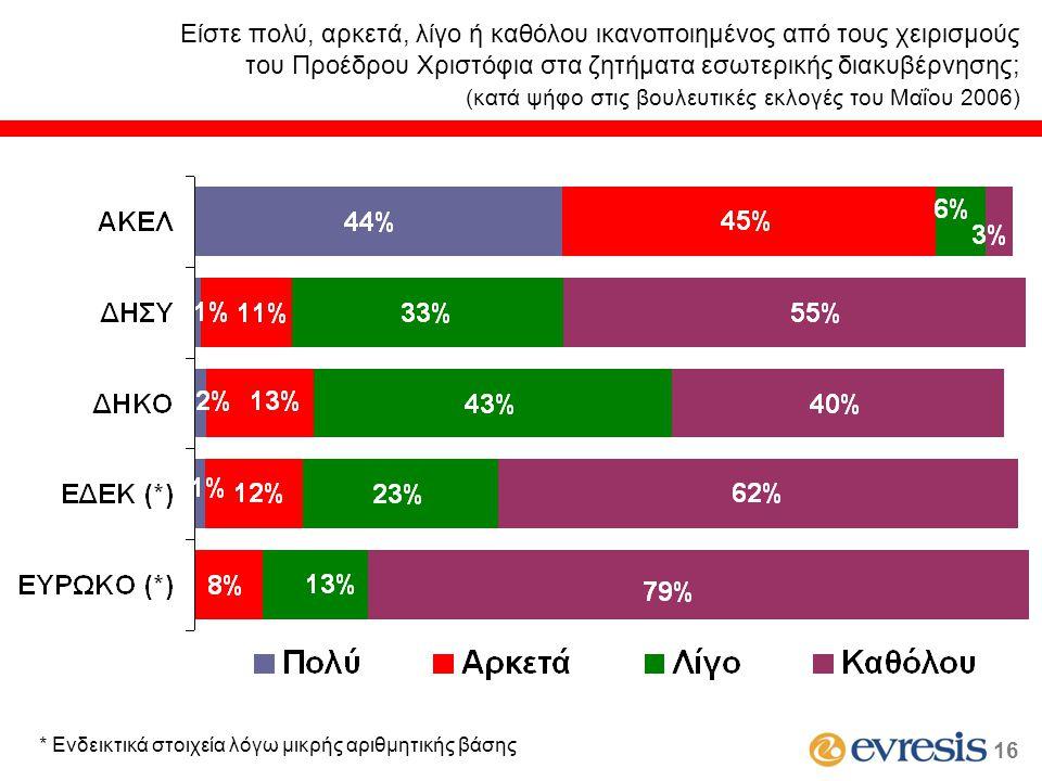 Είστε πολύ, αρκετά, λίγο ή καθόλου ικανοποιημένος από τους χειρισμούς του Προέδρου Χριστόφια στα ζητήματα εσωτερικής διακυβέρνησης; (κατά ψήφο στις βο