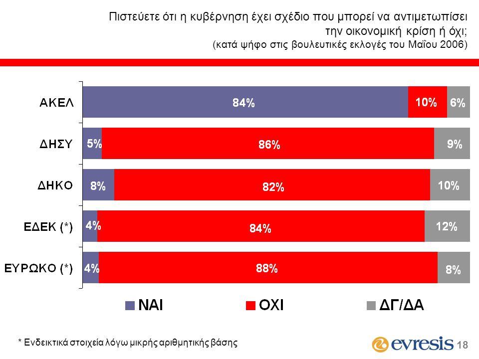 Πιστεύετε ότι η κυβέρνηση έχει σχέδιο που μπορεί να αντιμετωπίσει την οικονομική κρίση ή όχι; (κατά ψήφο στις βουλευτικές εκλογές του Μαΐου 2006) * Εν
