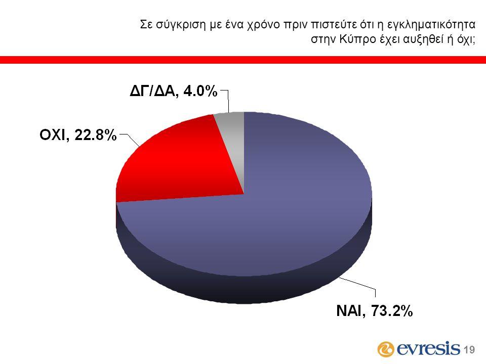 Σε σύγκριση με ένα χρόνο πριν πιστεύτε ότι η εγκληματικότητα στην Κύπρο έχει αυξηθεί ή όχι; 19