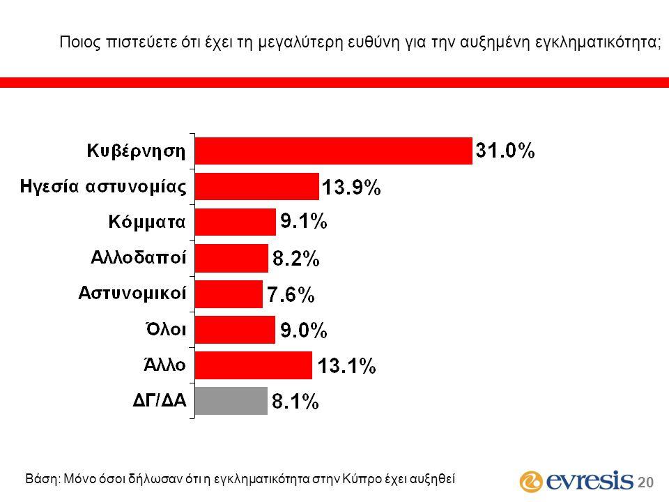 Ποιος πιστεύετε ότι έχει τη μεγαλύτερη ευθύνη για την αυξημένη εγκληματικότητα; 20 Βάση: Μόνο όσοι δήλωσαν ότι η εγκληματικότητα στην Κύπρο έχει αυξηθ