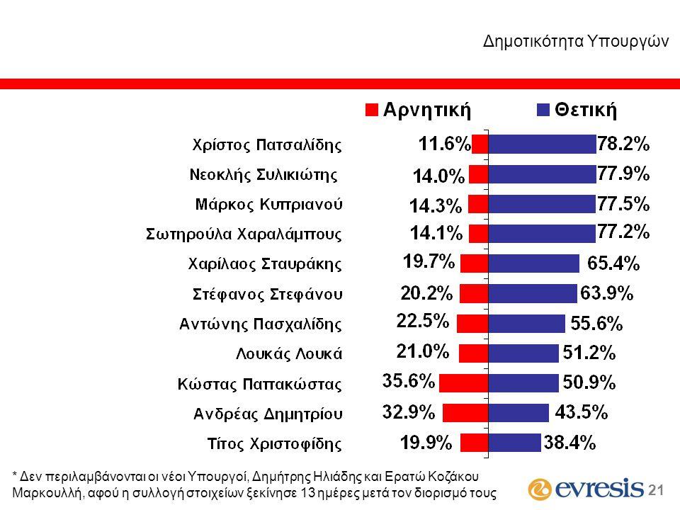 Δημοτικότητα Υπουργών 2121 * Δεν περιλαμβάνονται οι νέοι Υπουργοί, Δημήτρης Ηλιάδης και Ερατώ Κοζάκου Μαρκουλλή, αφού η συλλογή στοιχείων ξεκίνησε 13