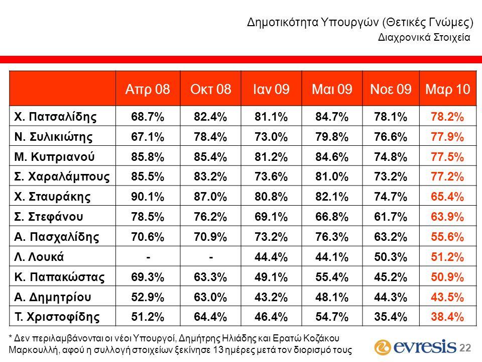 Δημοτικότητα Υπουργών (Θετικές Γνώμες) Διαχρονικά Στοιχεία Απρ 08Οκτ 08Ιαν 09Μαι 09Νοε 09Μαρ 10 Χ. Πατσαλίδης68.7%82.4%81.1%84.7%78.1%78.2% Ν. Συλικιώ
