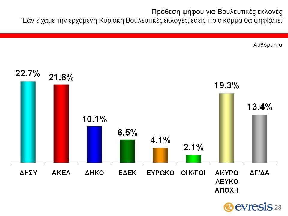 Πρόθεση ψήφου για Βουλευτικές εκλογές 'Εάν είχαμε την ερχόμενη Κυριακή Βουλευτικές εκλογές, εσείς ποιο κόμμα θα ψηφίζατε;' Αυθόρμητα 2828