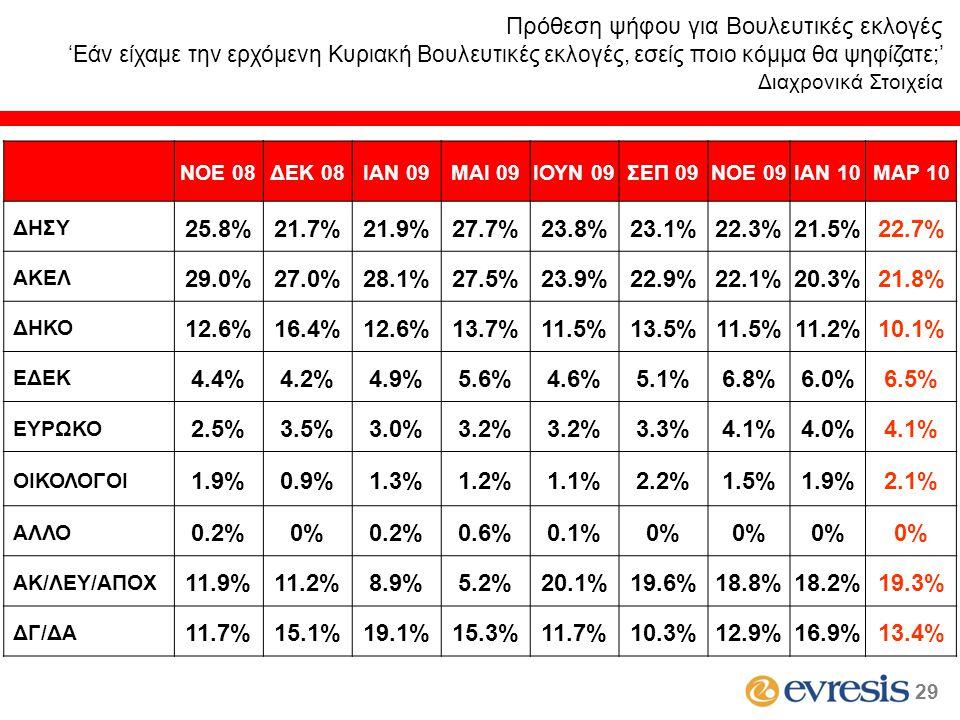 ΝΟΕ 08ΔΕΚ 08ΙΑΝ 09MAI 09ΙΟΥΝ 09ΣΕΠ 09ΝΟΕ 09ΙΑΝ 10ΜΑΡ 10 ΔΗΣΥ 25.8%21.7%21.9%27.7%23.8%23.1%22.3%21.5%22.7% ΑΚΕΛ 29.0%27.0%28.1%27.5%23.9%22.9%22.1%20.