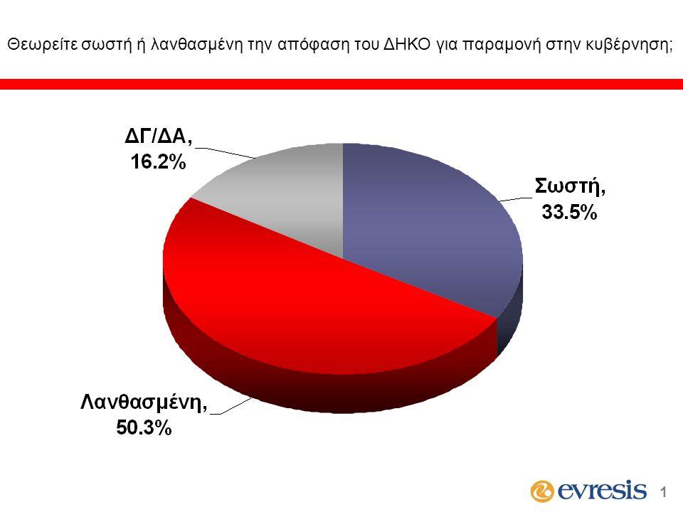 Είστε πολύ, αρκετά, λίγο ή καθόλου ικανοποιημένος από τους χειρισμούς του Προέδρου Χριστόφια στο Κυπριακό; Διαχρονικά Στοιχεία 12