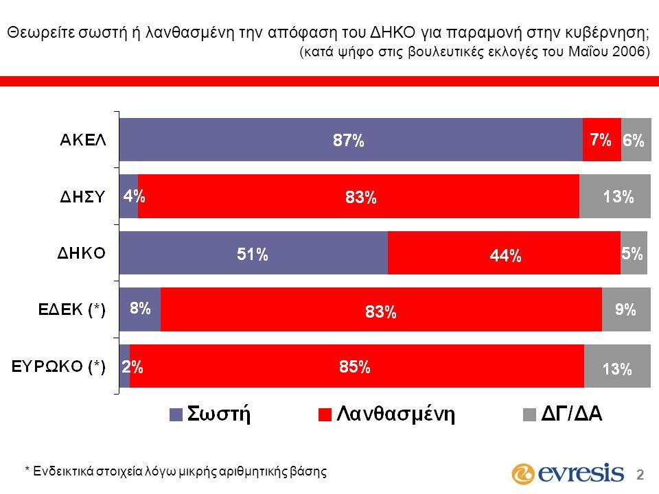 Είστε πολύ, αρκετά, λίγο ή καθόλου ικανοποιημένος από τους χειρισμούς του Προέδρου Χριστόφια στο Κυπριακό; (κατά ψήφο στις βουλευτικές εκλογές του Μαΐου 2006) * Ενδεικτικά στοιχεία λόγω μικρής αριθμητικής βάσης 13