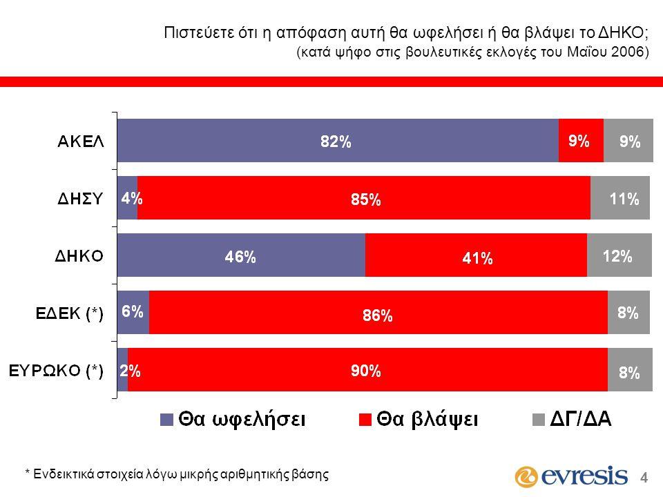 Είστε πολύ, αρκετά, λίγο ή καθόλου ικανοποιημένος από τους χειρισμούς του Προέδρου Χριστόφια στα ζητήματα εσωτερικής διακυβέρνησης; Διαχρονικά Στοιχεία 15