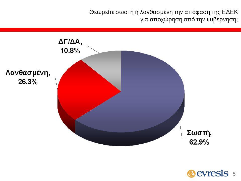 Είστε πολύ, αρκετά, λίγο ή καθόλου ικανοποιημένος από τους χειρισμούς του Προέδρου Χριστόφια στα ζητήματα εσωτερικής διακυβέρνησης; (κατά ψήφο στις βουλευτικές εκλογές του Μαΐου 2006) * Ενδεικτικά στοιχεία λόγω μικρής αριθμητικής βάσης 16