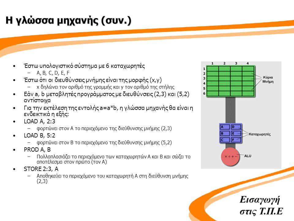 Η γλώσσα μηχανής (συν.) •Έστω υπολογιστικό σύστημα με 6 καταχωρητές –A, B, C, D, E, F •Έστω ότι οι διευθύνσεις μνήμης είναι της μορφής (x,y) –x δηλώνει τον αριθμό της γραμμής και y τον αριθμό της στήλης •Εάν a, b μεταβλητές προγράμματος με διευθύνσεις (2,3) και (5,2) αντίστοιχα •Για την εκτέλεση της εντολής a=a*b, η γλώσσα μηχανής θα είναι η ενδεικτικά η εξής: •LOAD A, 2:3 –φορτώνει στον Α το περιεχόμενο της διεύθυνσης μνήμης (2,3) •LOAD B, 5:2 –φορτώνει στον B το περιεχόμενο της διεύθυνσης μνήμης (5,2) •PROD A, B –Πολλαπλασιάζει το περιεχόμενο των καταχωρητών Α και Β και σώζει το αποτέλεσμα στον πρώτο (τον Α) •STORE 2:3, A –Αποθηκεύει το περιεχόμενο του καταχωρητή Α στη διεύθυνση μνήμης (2,3)