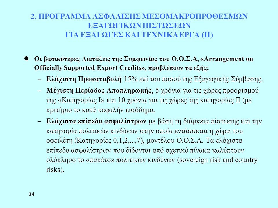 34 2. ΠΡΟΓΡΑΜΜΑ ΑΣΦΑΛΙΣΗΣ ΜΕΣΟΜΑΚΡΟΠΡΟΘΕΣΜΩΝ ΕΞΑΓΩΓΙΚΩΝ ΠΙΣΤΩΣΕΩΝ ΓΙΑ ΕΞΑΓΩΓΕΣ ΚΑΙ ΤΕΧΝΙΚΑ ΕΡΓΑ (ΙΙ) lΟι βασικότερες Διατάξεις της Συμφωνίας του Ο.Ο.Σ