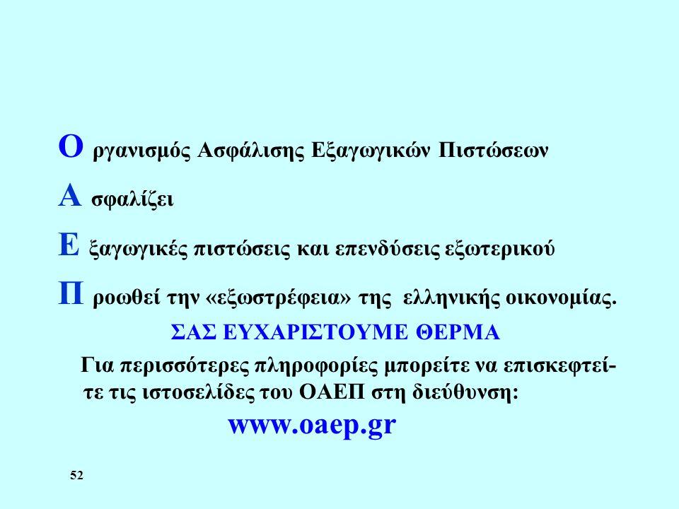 52 Ο ργανισμός Ασφάλισης Εξαγωγικών Πιστώσεων Α σφαλίζει Ε ξαγωγικές πιστώσεις και επενδύσεις εξωτερικού Π ροωθεί την «εξωστρέφεια» της ελληνικής οικο