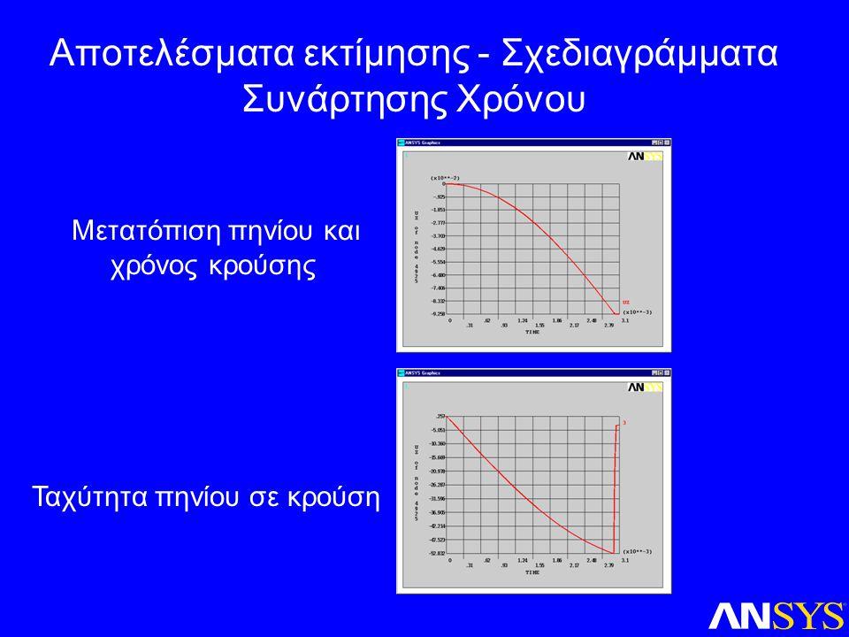 Αποτελέσματα εκτίμησης - Σχεδιαγράμματα Συνάρτησης Χρόνου Μετατόπιση πηνίου και χρόνος κρούσης Ταχύτητα πηνίου σε κρούση
