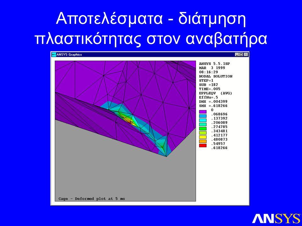 Αποτελέσματα - διάτμηση πλαστικότητας στον αναβατήρα