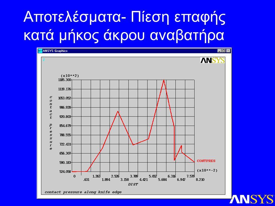 Αποτελέσματα- Πίεση επαφής κατά μήκος άκρου αναβατήρα