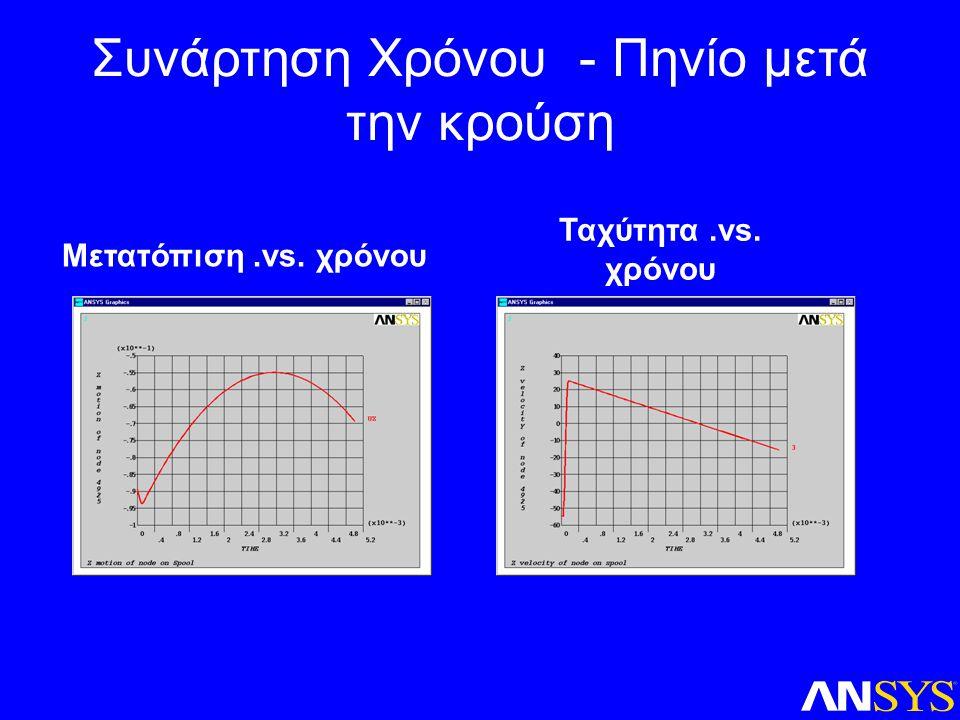 Συνάρτηση Χρόνου - Πηνίο μετά την κρούση Μετατόπιση.vs. χρόνου Ταχύτητα.vs. χρόνου