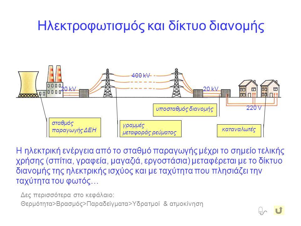 Δες περισσότερα στο κεφάλαιο: Θερμότητα>Βρασμός>Παραδείγματα>Υδρατμοί & ατμοκίνηση Η ηλεκτρική ενέργεια από το σταθμό παραγωγής μέχρι το σημείο τελικής χρήσης (σπίτια, γραφεία, μαγαζιά, εργοστάσια) μεταφέρεται με το δίκτυο διανομής της ηλεκτρικής ισχύος και με ταχύτητα που πλησιάζει την ταχύτητα του φωτός… σταθμός παραγωγής ΔΕΗ 20 kV γραμμές μεταφοράς ρεύματος 400 kV καταναλωτές 220 V Ηλεκτροφωτισμός και δίκτυο διανομής  20 kV υποσταθμός διανομής