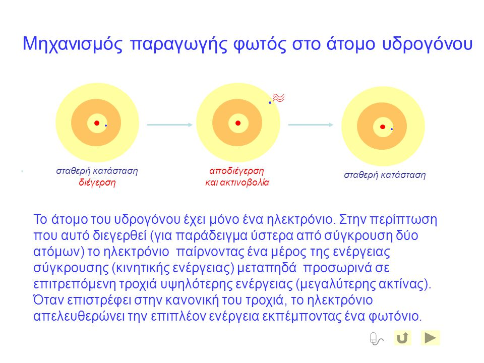 Το άτομο του υδρογόνου έχει μόνο ένα ηλεκτρόνιο. Στην περίπτωση που αυτό διεγερθεί (για παράδειγμα ύστερα από σύγκρουση δύο ατόμων) το ηλεκτρόνιο παίρ