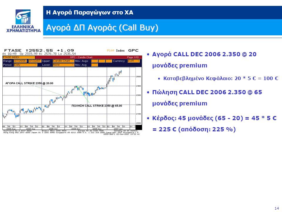 14 Η Αγορά Παραγώγων στο ΧΑ Αγορά ΔΠ Αγοράς (Call Buy) •Αγορά CALL DEC 2006 2.350 @ 20 μονάδες premium •Καταβεβλημένο Κεφάλαιο: 20 * 5 € = 100 € •Πώληση CALL DEC 2006 2.350 @ 65 μονάδες premium •Κέρδος: 45 μονάδες (65 - 20) = 45 * 5 € = 225 € (απόδοση: 225 %)