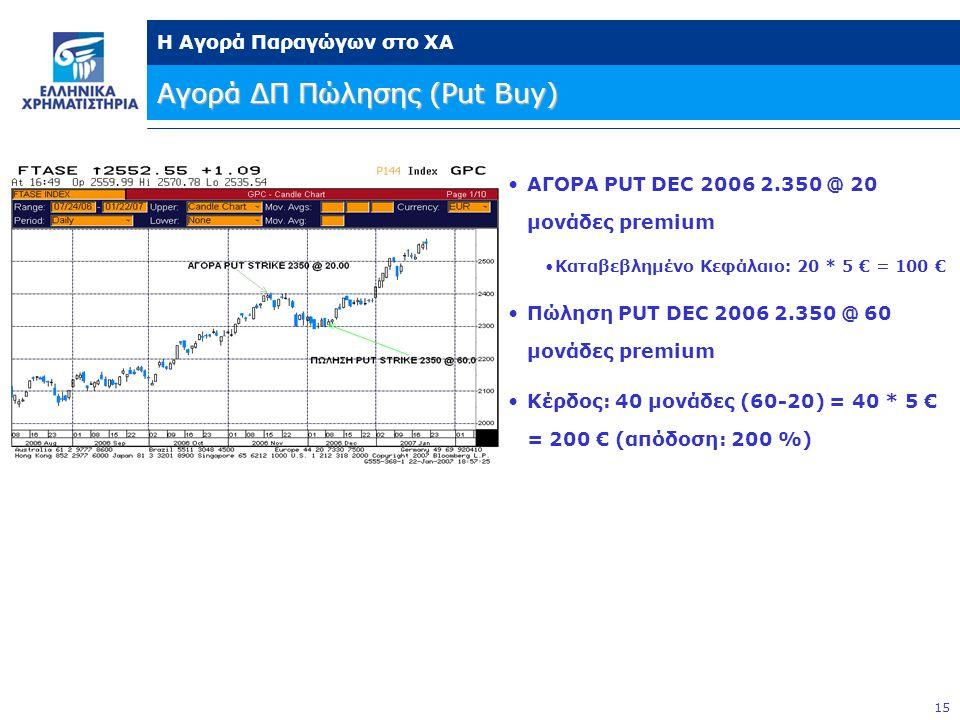 15 Η Αγορά Παραγώγων στο ΧΑ Αγορά ΔΠ Πώλησης (Put Buy) •ΑΓΟΡΑ PUT DEC 2006 2.350 @ 20 μονάδες premium •Καταβεβλημένο Κεφάλαιο: 20 * 5 € = 100 € •Πώληση PUT DEC 2006 2.350 @ 60 μονάδες premium •Κέρδος: 40 μονάδες (60-20) = 40 * 5 € = 200 € (απόδοση: 200 %)