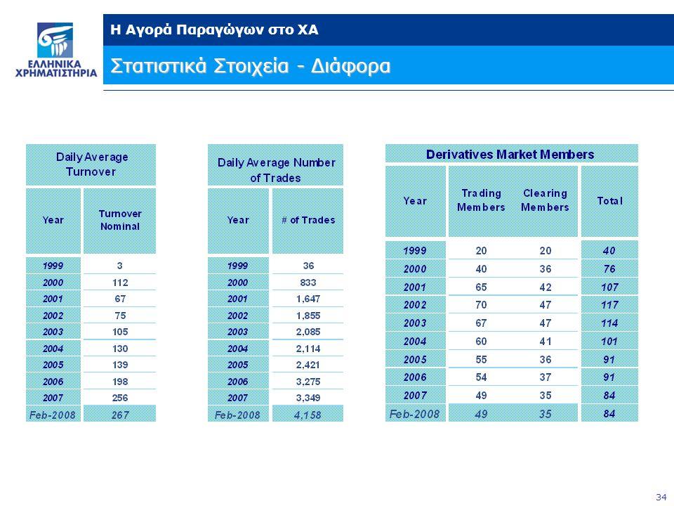 34 Η Αγορά Παραγώγων στο ΧΑ Στατιστικά Στοιχεία - Διάφορα