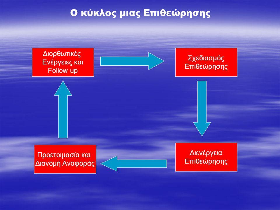 Σχεδιασμός Επιθεώρησης Διενέργεια Επιθεώρησης Προετοιμασία και Διανομή Αναφοράς Διορθωτικές Ενέργειες και Follow up Ο κύκλος μιας Επιθεώρησης