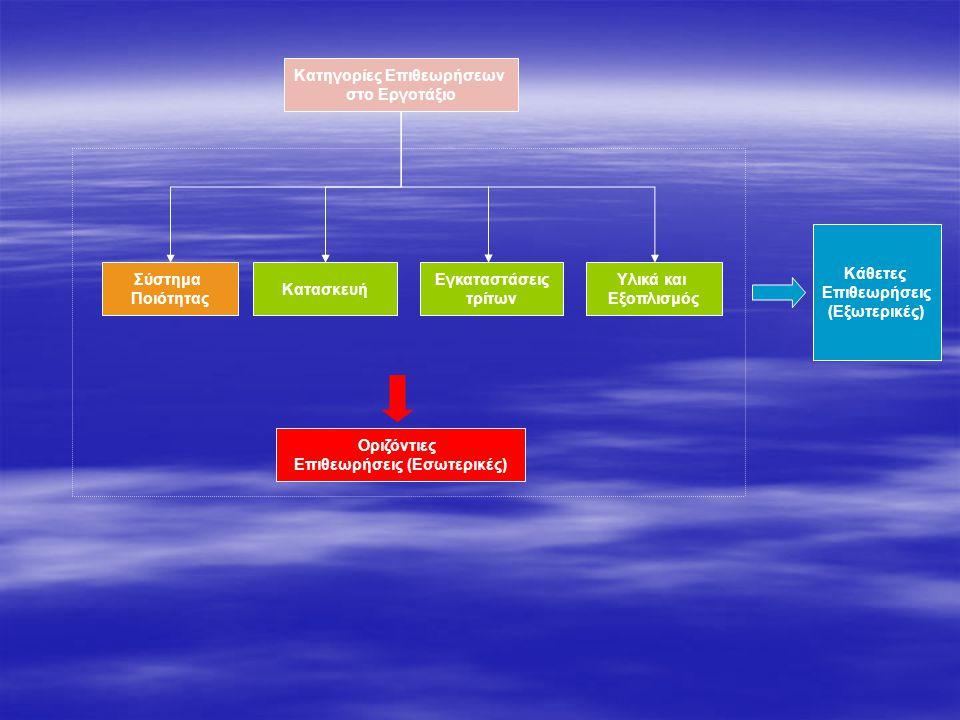 Σύστημα Ποιότητας Κατηγορίες Επιθεωρήσεων στο Εργοτάξιο Κατασκευή Υλικά και Εξοπλισμός Οριζόντιες Επιθεωρήσεις (Εσωτερικές) Κάθετες Επιθεωρήσεις (Εξωτ