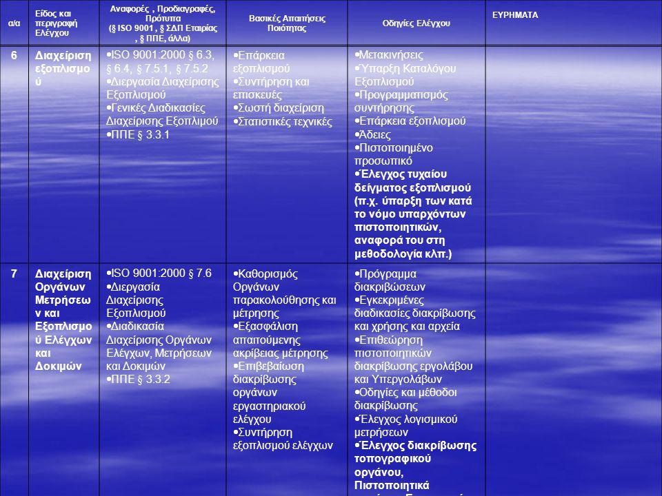 α/α Είδος και περιγραφή Ελέγχου Αναφορές, Προδιαγραφές, Πρότυπα (§ ISO 9001, § ΣΔΠ Εταιρίας, § ΠΠΕ, άλλα) Βασικές Απαιτήσεις Ποιότητας Οδηγίες Ελέγχου