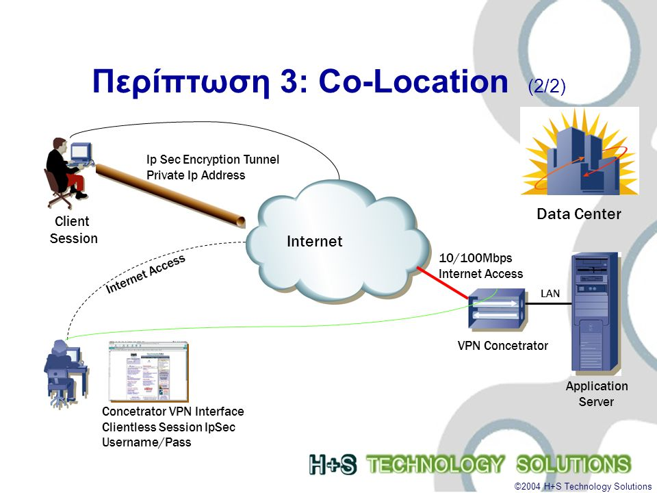 ©2004 H+S Technology Solutions Περίπτωση 3: Co-Location (2/2) Data Center Internet Application Server VPN Concetrator LAN 10/100Mbps Internet Access Concetrator VPN Interface Clientless Session IpSec Username/Pass Client Session Ip Sec Encryption Tunnel Private Ip Address Internet Access