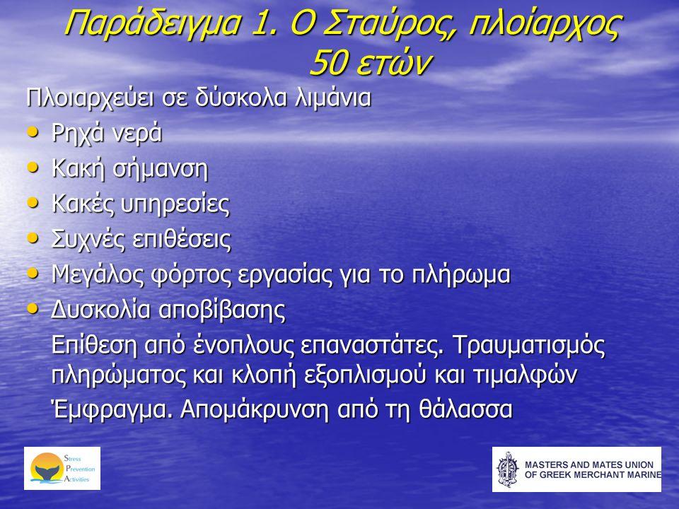 Παράδειγμα 1. Ο Σταύρος, πλοίαρχος 50 ετών Πλοιαρχεύει σε δύσκολα λιμάνια • Ρηχά νερά • Κακή σήμανση • Κακές υπηρεσίες • Συχνές επιθέσεις • Μεγάλος φό