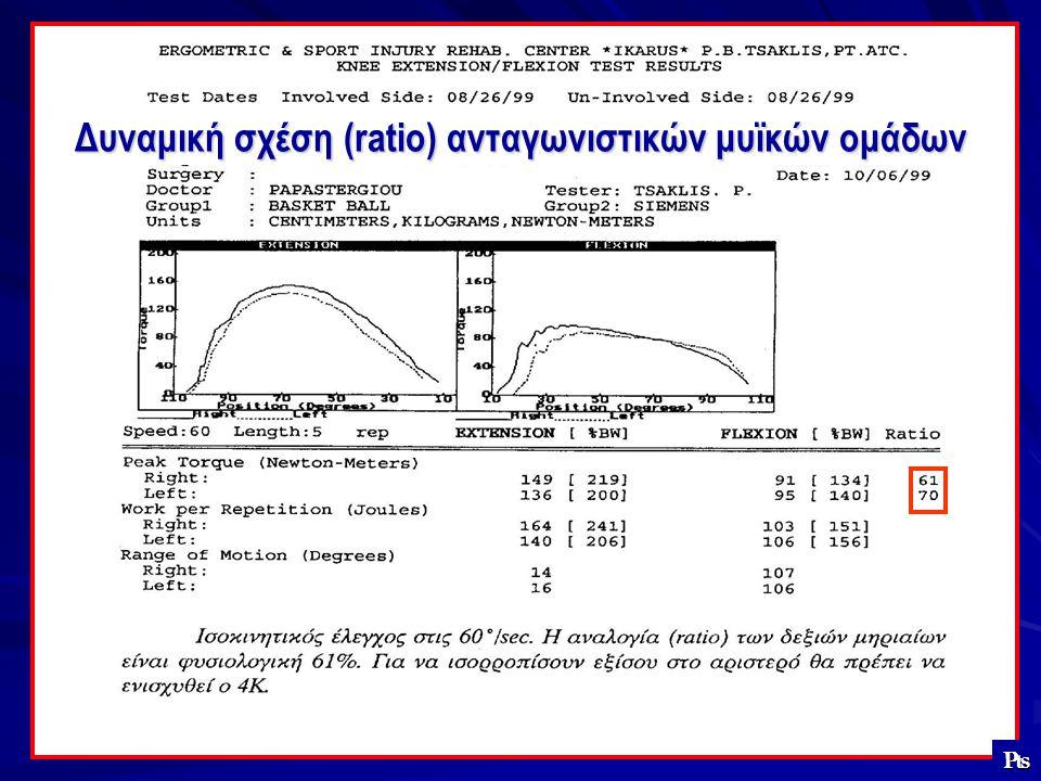 Δυναμική σχέση (ratio) ανταγωνιστικών μυϊκών ομάδων ₧