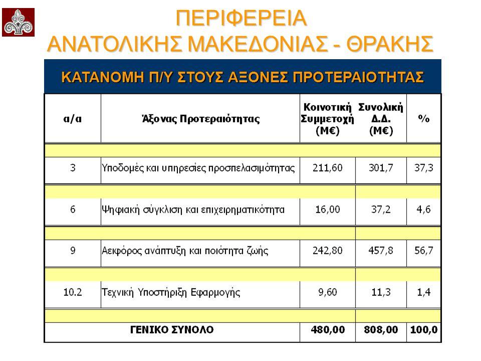 Επιχειρησιακό Πρόγραμμα Μακεδονίας - Θράκης 2007 - 2013 Αξιολόγηση Χρηματοδοτικής Κατανομής  Για την προστασία του περιβάλλοντος διατίθεται το 24% συνολικά των πόρων της Περιφέρειας  Για την βελτίωση/αναβάθμιση των υγειονομικών και προνοιακών υποδομών διατίθεται το 10,3%  Για τη βελτίωση των εκπαιδευτικών υποδομών, διατίθεται το 11,5% της συνολικής Δ.Δ.