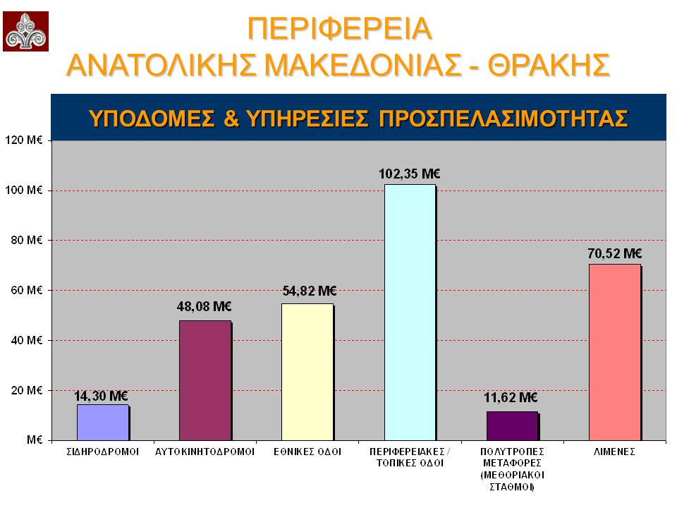 Επιχειρησιακό Πρόγραμμα Μακεδονίας - Θράκης 2007 - 2013 6 ος Άξονας Προτεραιότητας Ψηφιακή Σύγκλιση & Επιχειρηματικότητα  Εισαγωγή στις ΜΜΕ καινοτόμων υπηρεσιών και εφαρμογών ΤΠΕ, όπως ηλεκτρονικό εμπόριο, δικτύωση  Προώθηση επενδυτικών και επιχειρηματικών σχεδίων, με έμφαση στον εκσυγχρονισμό τουριστικών υποδομών και υπηρεσιών  Προστασία / Αξιοποίηση Γεωθερμικών Πεδίων