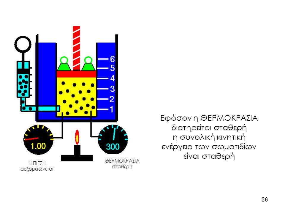ΘΕΡΜΟΚΡΑΣΙΑ σταθερή Η ΠΙΕΣΗ αυξομειώνεται Εφόσον η ΘΕΡΜΟΚΡΑΣΙΑ διατηρείται σταθερή η συνολική κινητική ενέργεια των σωματιδίων είναι σταθερή 36