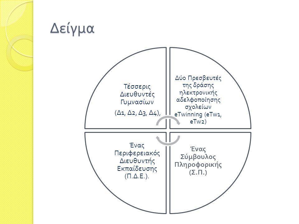 Δείγμα Τέσσερις Διευθυντές Γυμνασίων ( Δ 1, Δ 2, Δ 3, Δ 4), Δύο Πρεσβευτές της δράσης ηλεκτρονικής αδελφο π οίησης σχολείων eTwinning (eTw1, eTw2) Ένας Σύμβουλος Πληροφορικής ( Σ.