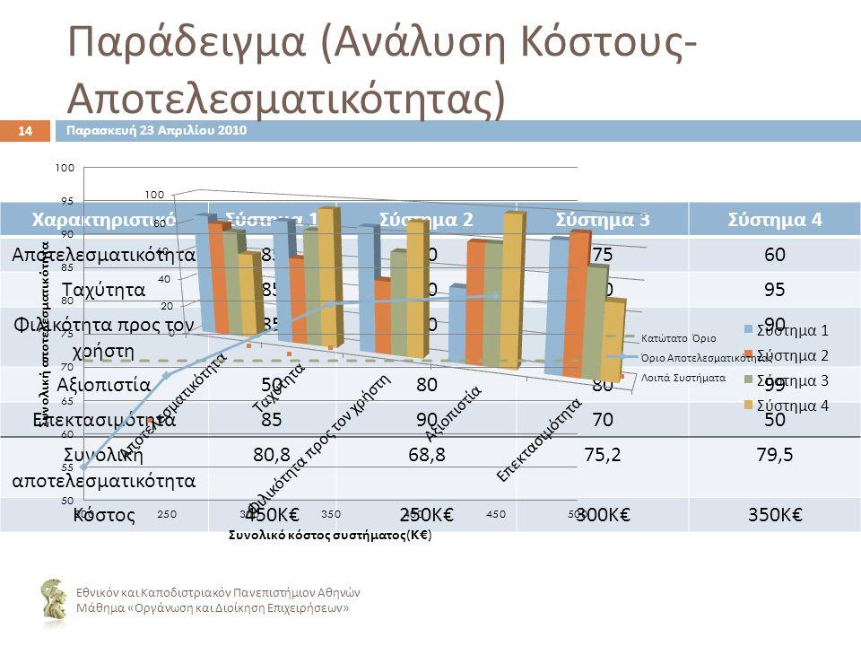 ΧαρακτηριστικόΣύστημα 1 Σύστημα 2 Σύστημα 3 Σύστημα 4 Αποτελεσματικότητα 85807560 Ταχύτητα 85608095 Φιλικότητα προς τον χρήστη 85507090 Αξιοπιστία 5080 99 Επεκτασιμότητα 85907050 Συνολική αποτελεσματικότητα 80,868,875,279,5 Κόστος 450 Κ €250 Κ €300 Κ €350 Κ € Παράδειγμα ( Ανάλυση Κόστους - Αποτελεσματικότητας ) 14 Εθνικόν και Καποδιστριακόν Πανεπιστήμιον Αθηνών Μάθημα « Οργάνωση και Διοίκηση Επιχειρήσεων » Παρασκευή 23 Απριλίου 2010
