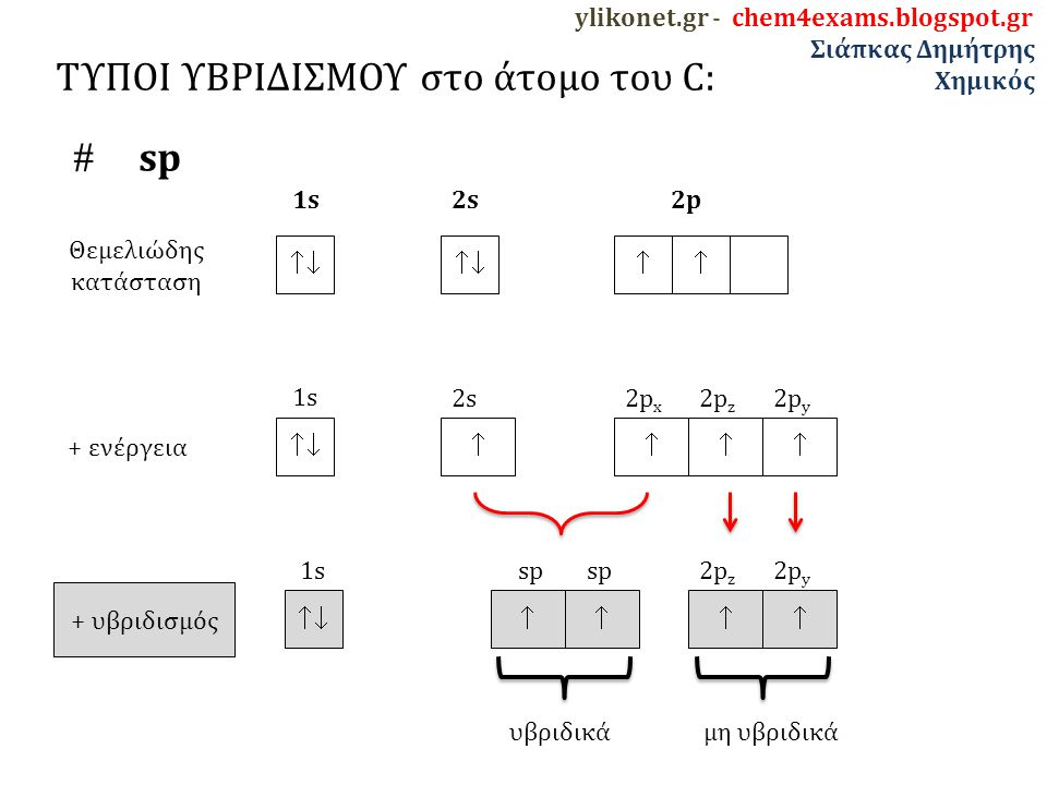 ylikonet.gr - chem4exams.blogspot.gr Σιάπκας Δημήτρης Χημικός ΤΥΠΟΙ ΥΒΡΙΔΙΣΜΟΥ στο άτομο του C:  sp   Θεμελιώδης κατάσταση 1s 2s 2p + ενέργεια  1s υβριδικάμη υβριδικά  2s  2p x  2p z  2p y + υβριδισμός   sp   2p z  2p y 1s