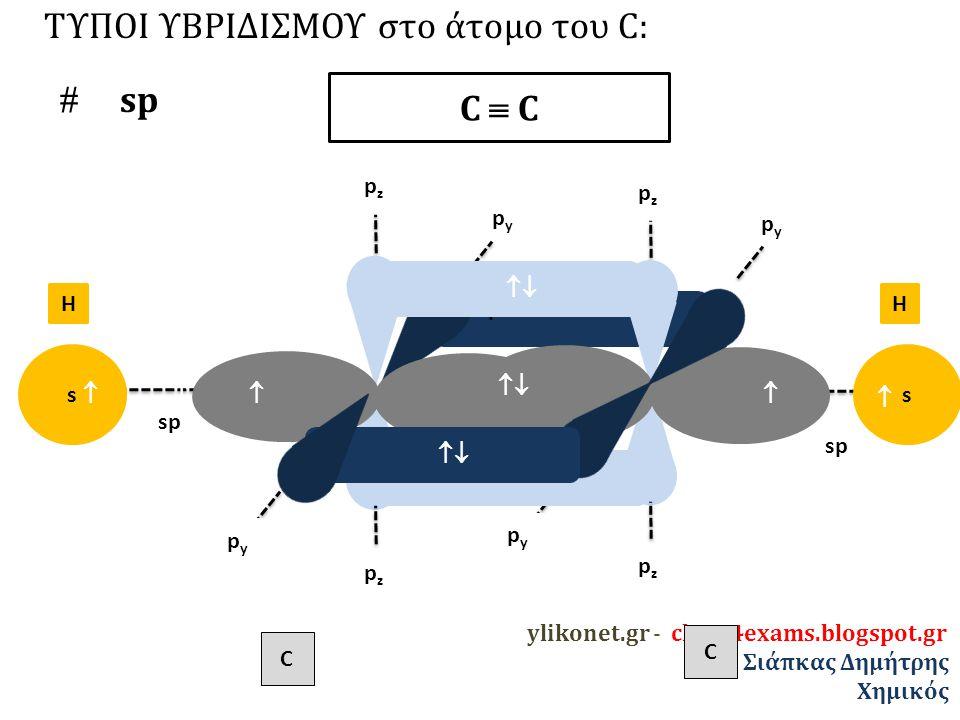 ylikonet.gr - chem4exams.blogspot.gr Σιάπκας Δημήτρης Χημικός C pzpz pzpz pypy pypy sp pzpz pzpz pypy pypy C ΤΥΠΟΙ ΥΒΡΙΔΙΣΜΟΥ στο άτομο του C:  sp C  C sp   s  s  HH