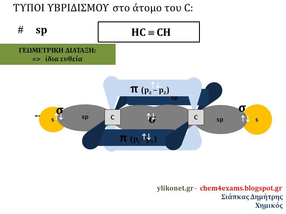 sp ΤΥΠΟΙ ΥΒΡΙΔΙΣΜΟΥ στο άτομο του C:  sp π (p z – p z ) ΗC  CΗ s s sp σ ds π (p y – p y ) CC σ σ  ylikonet.gr - chem4exams.blogspot.gr Σιάπκας Δημήτρης Χημικός ΓΕΩΜΕΤΡΙΚΗ ΔΙΑΤΑΞΗ: => ίδια ευθεία 