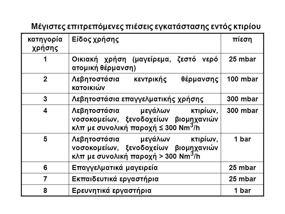 Mέγιστες επιτρεπόμενες πιέσεις εγκατάστασης εντός κτιρίου κατηγορία χρήσης Eίδος χρήσηςπίεση 1Oικιακή χρήση (μαγείρεμα, ζεστό νερό ατομική θέρμανση) 25 mbar 2Λεβητοστάσια κεντρικής θέρμανσης κατοικιών 100 mbar 3Λεβητοστάσια επαγγελματικής χρήσης300 mbar 4Λεβητοστάσια μεγάλων κτιρίων, νοσοκομείων, ξενοδοχείων βιομηχανιών κλπ με συνολική παροχή ≤ 300 Nm 3 /h 300 mbar 5Λεβητοστάσια μεγάλων κτιρίων, νοσοκομείων, ξενοδοχείων βιομηχανιών κλπ με συνολική παροχή > 300 Nm 3 /h 1 bar 6Eπαγγελματικά μαγειρεία25 mbar 7Eκπαιδευτικά εργαστήρια25 mbar 8Eρευνητικά εργαστήρια1 bar