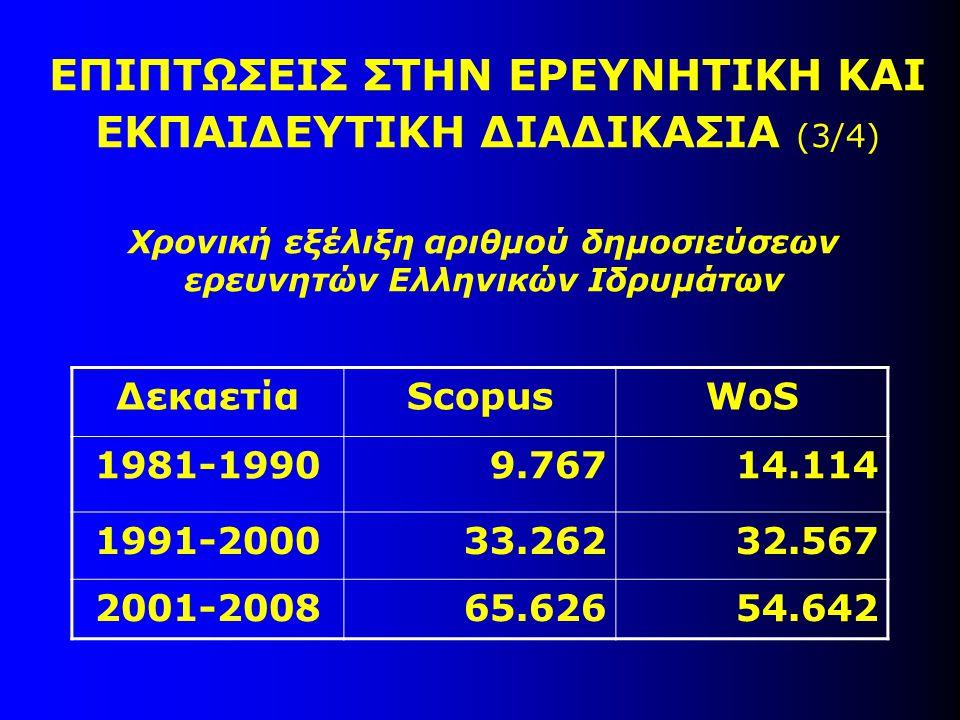 Χρονική εξέλιξη αριθμού δημοσιεύσεων ερευνητών Ελληνικών Ιδρυμάτων ΕΠΙΠΤΩΣΕΙΣ ΣΤΗΝ ΕΡΕΥΝΗΤΙΚΗ ΚΑΙ ΕΚΠΑΙΔΕΥΤΙΚΗ ΔΙΑΔΙΚΑΣΙΑ (3/4) ΔεκαετίαScopusWoS 1981-19909.76714.114 1991-200033.26232.567 2001-200865.62654.642