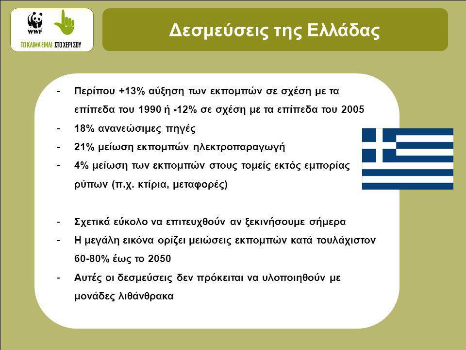 Δεσμεύσεις της Ελλάδας -Περίπου +13% αύξηση των εκπομπών σε σχέση με τα επίπεδα του 1990 ή -12% σε σχέση με τα επίπεδα του 2005 -18% ανανεώσιμες πηγές -21% μείωση εκπομπών ηλεκτροπαραγωγή -4% μείωση των εκπομπών στους τομείς εκτός εμπορίας ρύπων (π.χ.