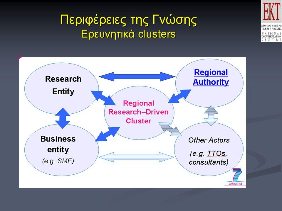 Περιφέρειες της Γνώσης Ερευνητικά clusters