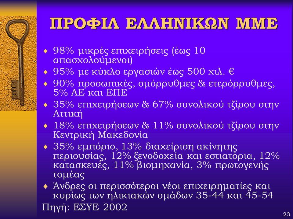 23 ΠΡΟΦΙΛ ΕΛΛΗΝΙΚΩΝ ΜΜΕ  98% μικρές επιχειρήσεις (έως 10 απασχολούμενοι)  95% με κύκλο εργασιών έως 500 χιλ. €  90% προσωπικές, ομόρρυθμες & ετερόρ
