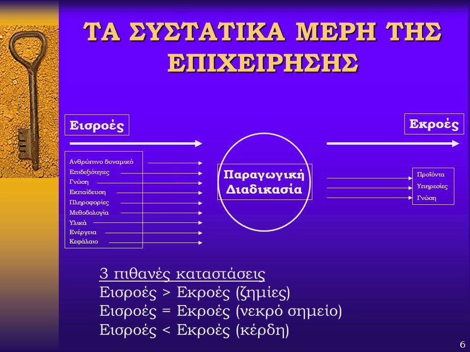 6 ΤΑ ΣΥΣΤΑΤΙΚΑ ΜΕΡΗ ΤΗΣ ΕΠΙΧΕΙΡΗΣΗΣ Παραγωγική Διαδικασία Εισροές Εκροές Ανθρώπινο δυναμικό Επιδεξιότητες Γνώση Εκπαίδευση Πληροφορίες Μεθοδολογία Υλι
