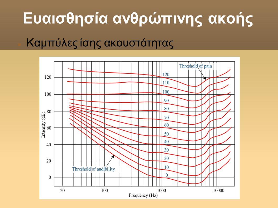 Ευαισθησία ανθρώπινης ακοής  Καμπύλες ίσης ακουστότητας